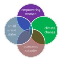 Women's Microenterprise for Climate Change Projects in Commonwealth Small Island States