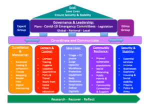 CHEC supports COVID-19 Framework