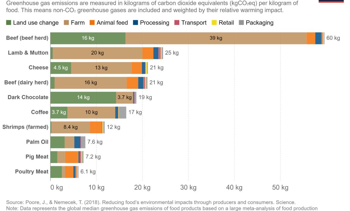 Table showing the 10 worst foods to eat for greenhouse gas emissions